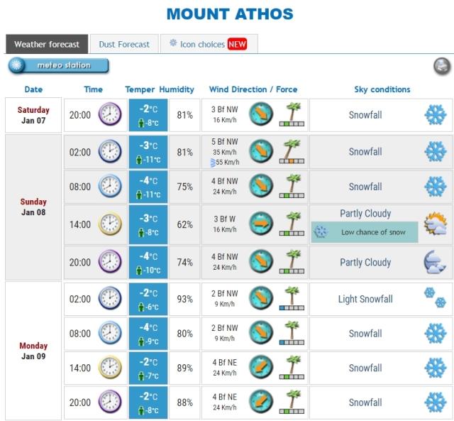 weather-athos-7-1-2017